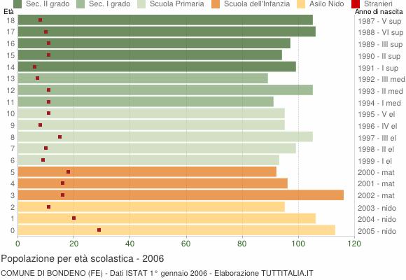 Grafico Popolazione in età scolastica - Bondeno 2006