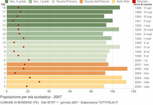 Grafico Popolazione in età scolastica - Bondeno 2007