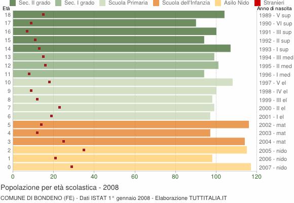 Grafico Popolazione in età scolastica - Bondeno 2008