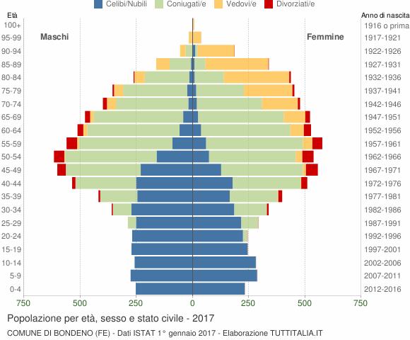 Grafico Popolazione per età, sesso e stato civile Comune di Bondeno (FE)