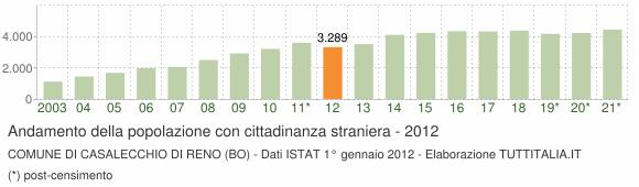 Grafico andamento popolazione stranieri Comune di Casalecchio di Reno (BO)
