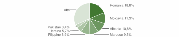 Grafico cittadinanza stranieri - Casalecchio di Reno 2012