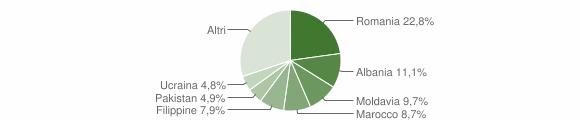 Grafico cittadinanza stranieri - Casalecchio di Reno 2015