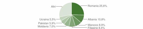 Grafico cittadinanza stranieri - Casalecchio di Reno 2019