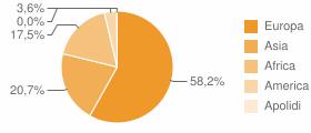 Cittadini stranieri per Continenti Comune di Casalecchio di Reno (BO)