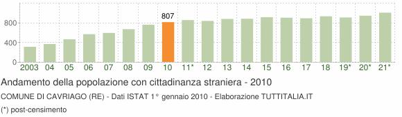 Grafico andamento popolazione stranieri Comune di Cavriago (RE)