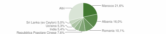 Grafico cittadinanza stranieri - Cavriago 2019