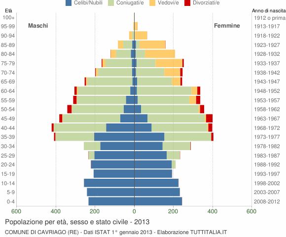 Grafico Popolazione per età, sesso e stato civile Comune di Cavriago (RE)
