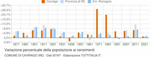 Grafico variazione percentuale della popolazione Comune di Cavriago (RE)