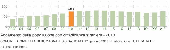 Grafico andamento popolazione stranieri Comune di Civitella di Romagna (FC)