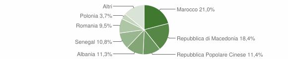 Grafico cittadinanza stranieri - Civitella di Romagna 2014
