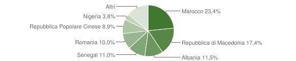 Grafico cittadinanza stranieri - Civitella di Romagna 2015