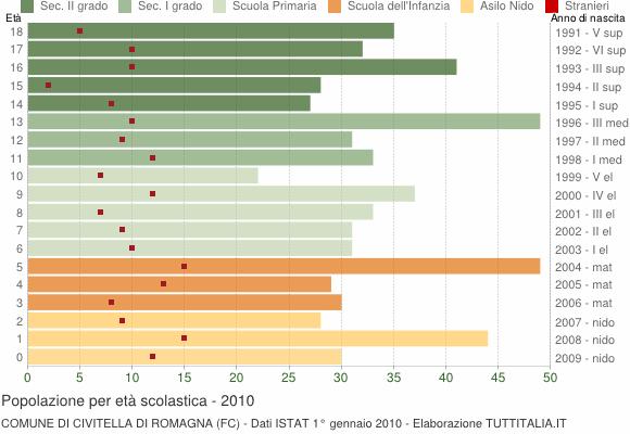 Grafico Popolazione in età scolastica - Civitella di Romagna 2010