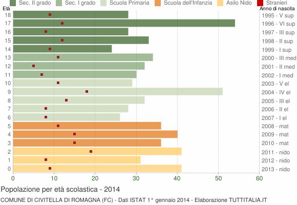Grafico Popolazione in età scolastica - Civitella di Romagna 2014
