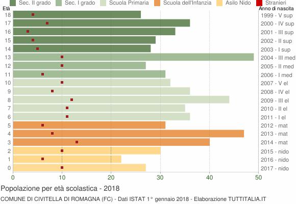 Grafico Popolazione in età scolastica - Civitella di Romagna 2018