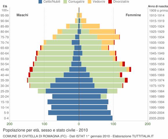 Grafico Popolazione per età, sesso e stato civile Comune di Civitella di Romagna (FC)