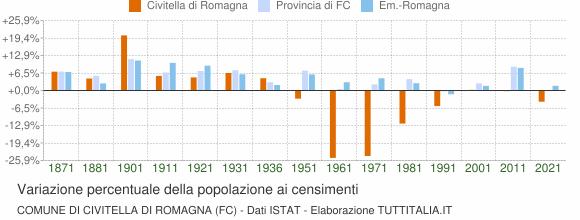 Grafico variazione percentuale della popolazione Comune di Civitella di Romagna (FC)