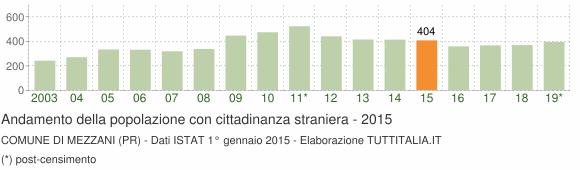 Grafico andamento popolazione stranieri Comune di Mezzani (PR)