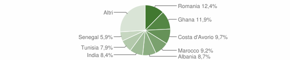 Grafico cittadinanza stranieri - Mezzani 2015