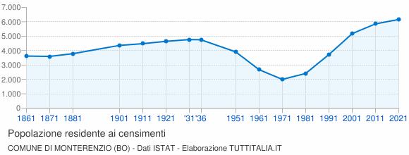Grafico andamento storico popolazione Comune di Monterenzio (BO)