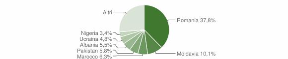 Grafico cittadinanza stranieri - Monterenzio 2019