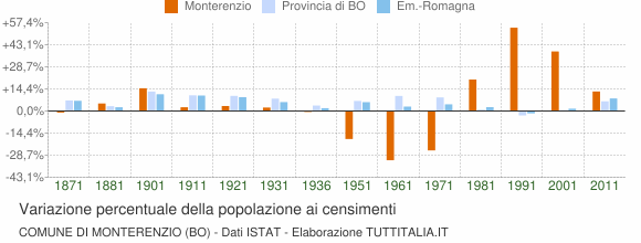 Grafico variazione percentuale della popolazione Comune di Monterenzio (BO)