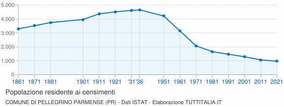 Grafico andamento storico popolazione Comune di Pellegrino Parmense (PR)