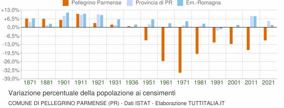 Grafico variazione percentuale della popolazione Comune di Pellegrino Parmense (PR)