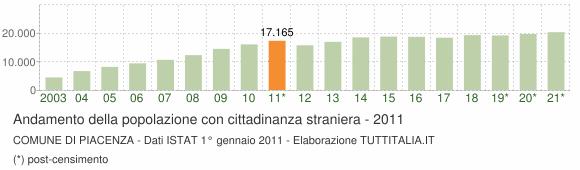 Grafico andamento popolazione stranieri Comune di Piacenza
