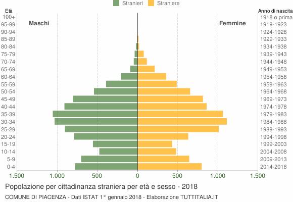 Grafico cittadini stranieri - Piacenza 2018