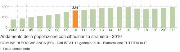 Grafico andamento popolazione stranieri Comune di Roccabianca (PR)