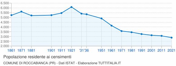Grafico andamento storico popolazione Comune di Roccabianca (PR)