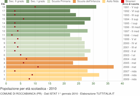 Grafico Popolazione in età scolastica - Roccabianca 2010