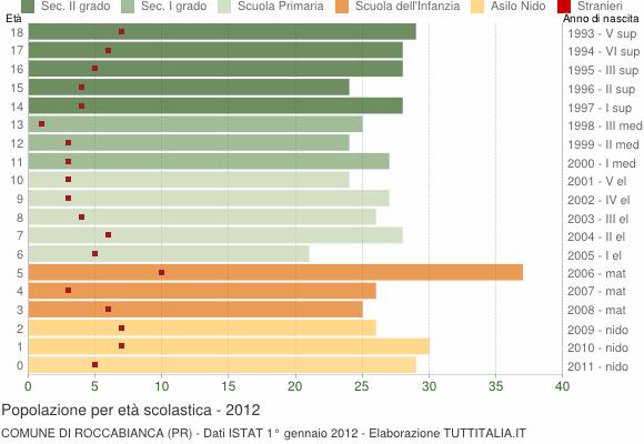 Grafico Popolazione in età scolastica - Roccabianca 2012