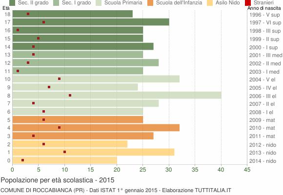 Grafico Popolazione in età scolastica - Roccabianca 2015