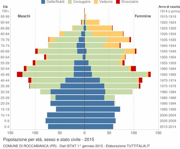 Grafico Popolazione per età, sesso e stato civile Comune di Roccabianca (PR)