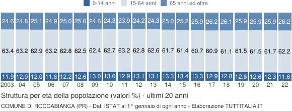 Grafico struttura della popolazione Comune di Roccabianca (PR)