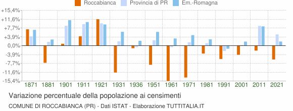Grafico variazione percentuale della popolazione Comune di Roccabianca (PR)