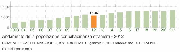 Grafico andamento popolazione stranieri Comune di Castel Maggiore (BO)