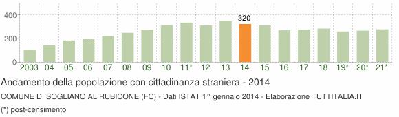 Grafico andamento popolazione stranieri Comune di Sogliano al Rubicone (FC)