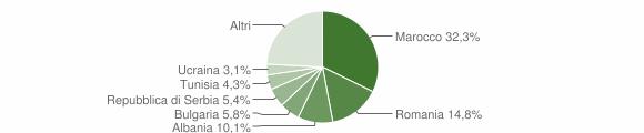 Grafico cittadinanza stranieri - Sogliano al Rubicone 2019
