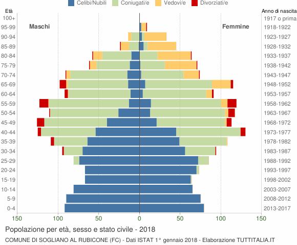 Grafico Popolazione per età, sesso e stato civile Comune di Sogliano al Rubicone (FC)