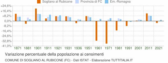 Grafico variazione percentuale della popolazione Comune di Sogliano al Rubicone (FC)