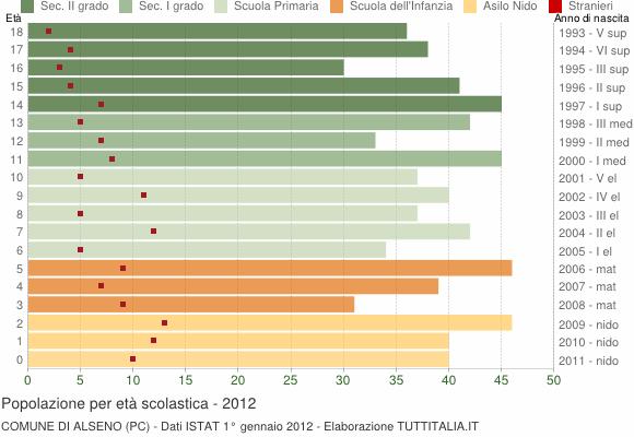 Grafico Popolazione in età scolastica - Alseno 2012