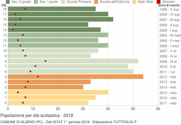 Grafico Popolazione in età scolastica - Alseno 2018