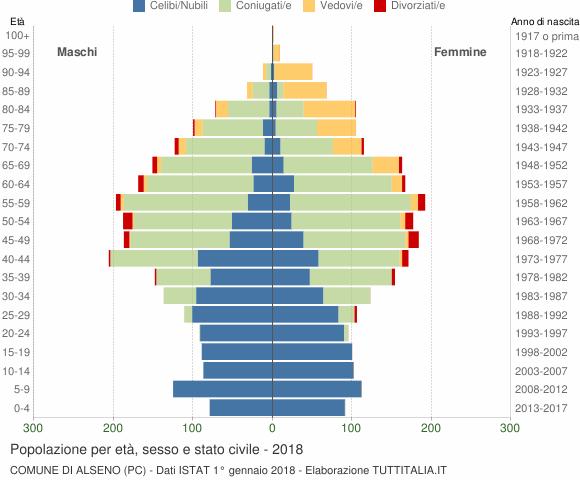 Grafico Popolazione per età, sesso e stato civile Comune di Alseno (PC)