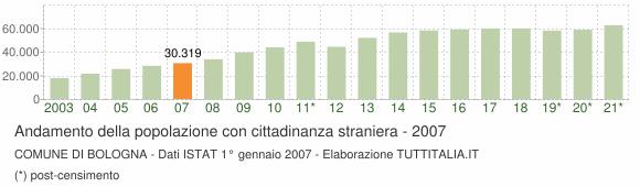 Grafico andamento popolazione stranieri Comune di Bologna