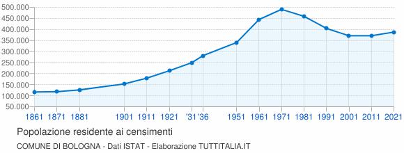 Grafico andamento storico popolazione Comune di Bologna