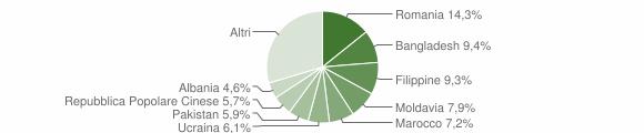 Grafico cittadinanza stranieri - Bologna 2014