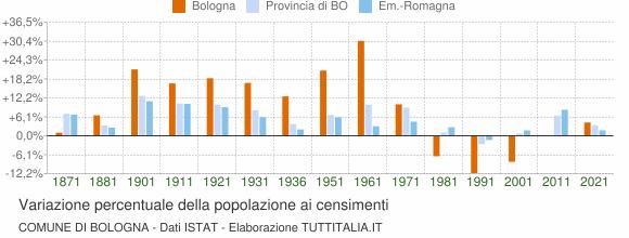 Grafico variazione percentuale della popolazione Comune di Bologna